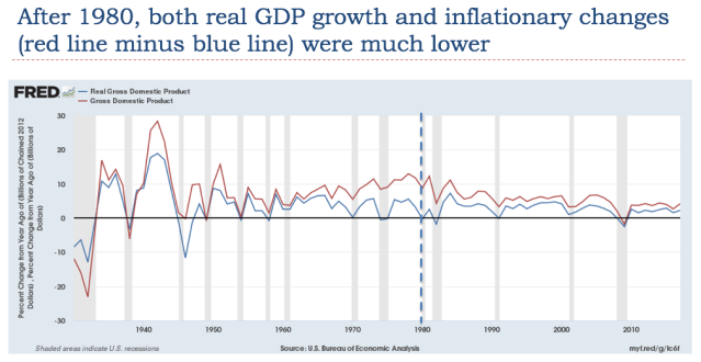 22 after 1980 both real gdp growth and inflationary changes lower