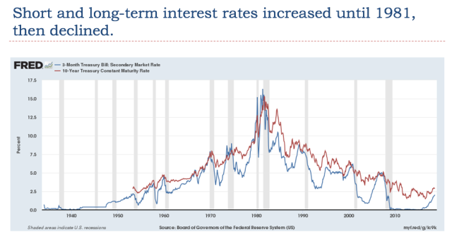 23 short and long term interest rates interest rates increased until 1981