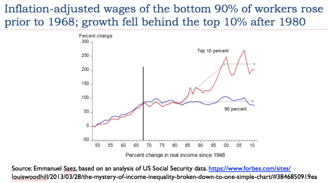 24 inflation adjusted wages of the bottom 90 of workers