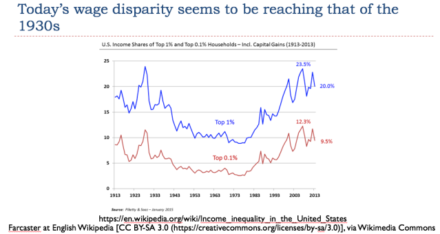 25 todays wage disparitiy seems to be reaching that of the 1930s
