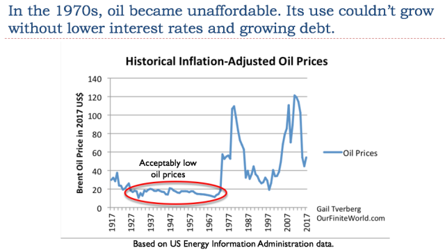 26 in the 1970s oil became unaffordable1