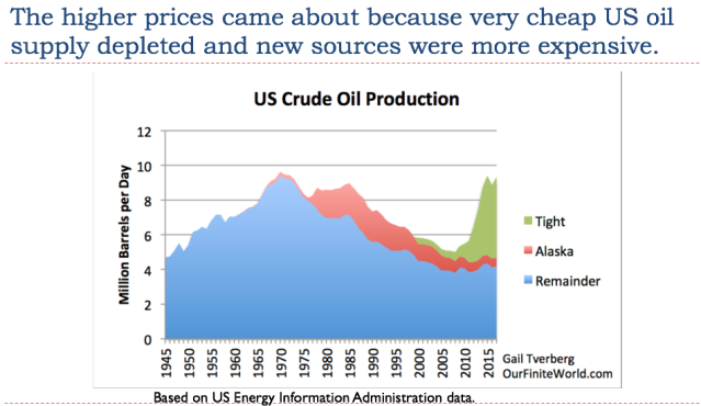 27 the higher prices came about because very cheap oil depleted