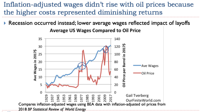 28 inflation adjusted wages didnt rise with oil prices