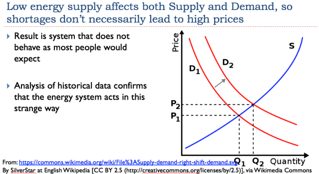 33 low energy supply affects both supply and demand