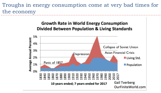 13 troughs in energy consumption come at very bad times for the world economy