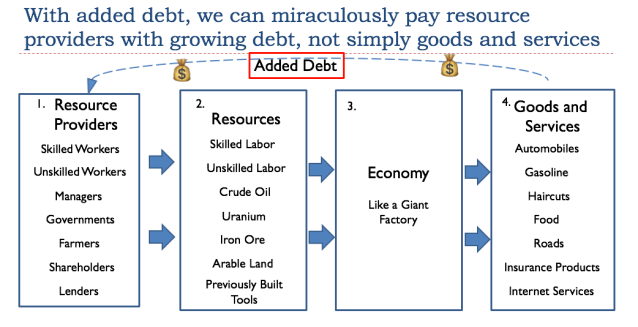 36 with added debt we can miraculously pay resource providers with growing debt not simply goods and services