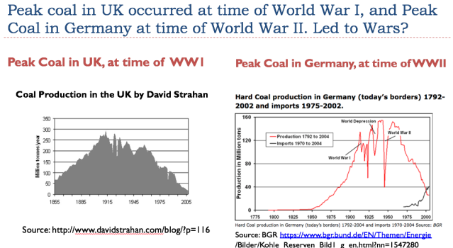 52 peak coal in uk and germany led to world wars