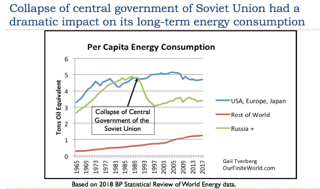 53 collapse of central government of soviet union