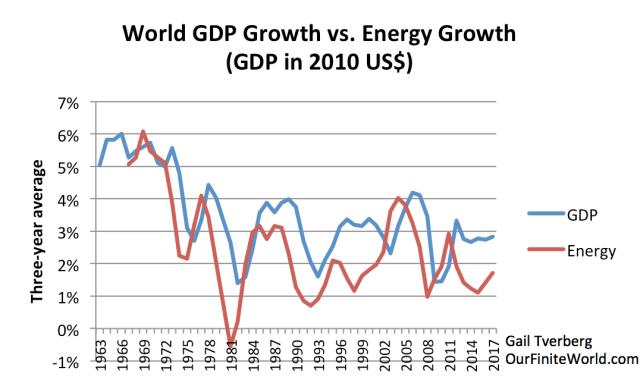 world gdp growth vs energy growth 2017