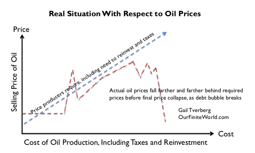 Low Oil Prices: An Indication of Major Problems Ahead? thumbnail