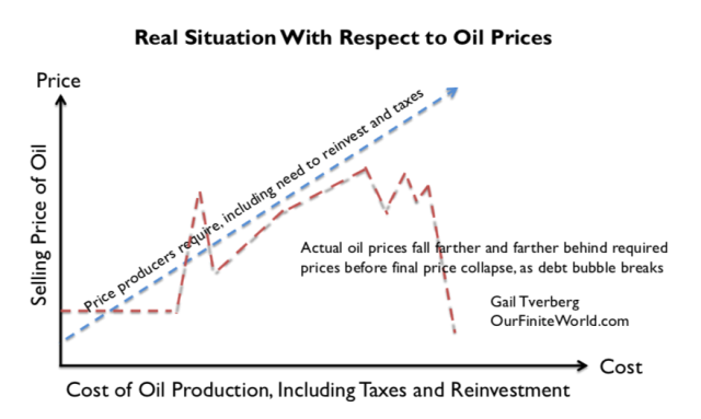 real oil prices fall farther and farther below required prices1