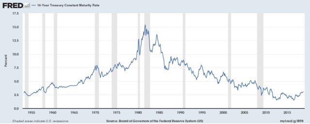 ten year treasury interest rates through october 2018