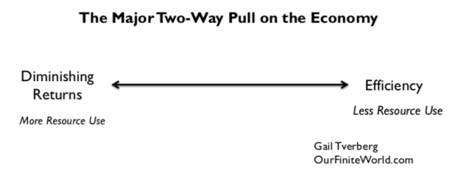 the major two way pull on the economy1