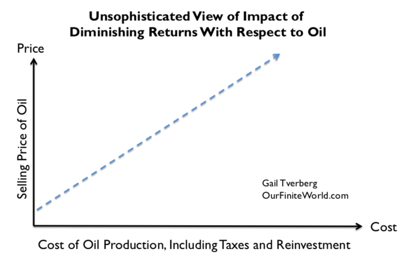 Low Oil Prices: An Indication of Major Problems Ahead? | Our