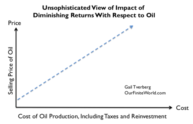unsophistocated view of impact of diminishing returns wrt oil1