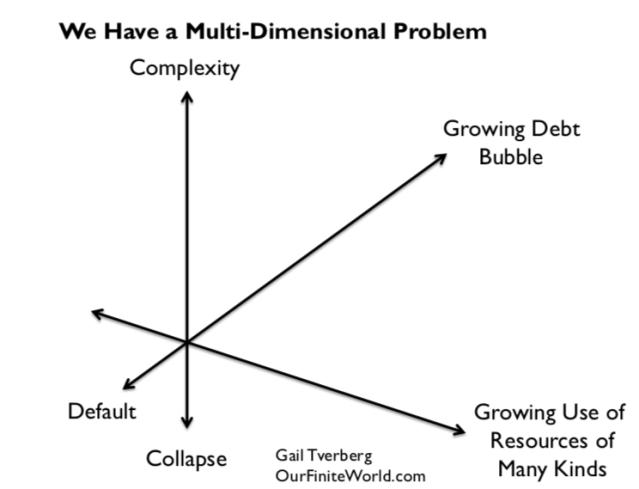 we have a multi dimensional problem