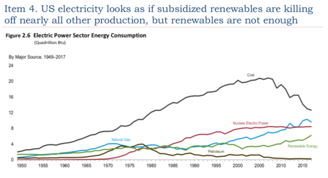 14. Looks as if subsidized renewables are killing off all other energy supplies