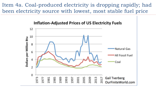 15. Coal previously was the electricity source with lowest price and most stable supply