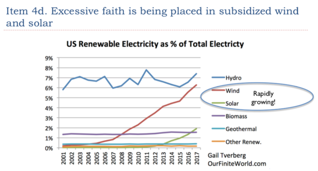 18 Excessive faith is being placed in wind and solar 1