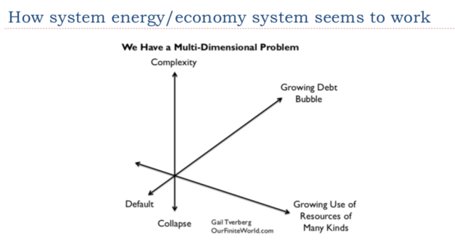 29. Chart of how energy economy seems to work