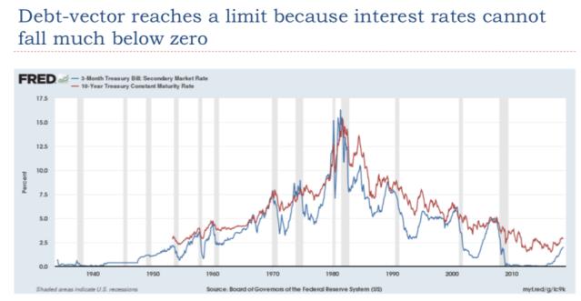32 Debt vector reaches a 0 limit