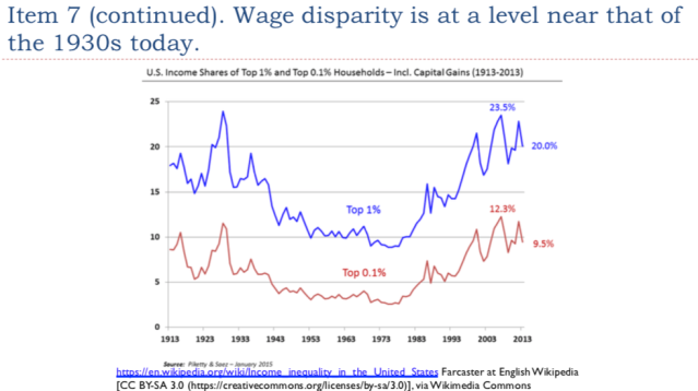 39. Wage disparity is at a level near the 1930s