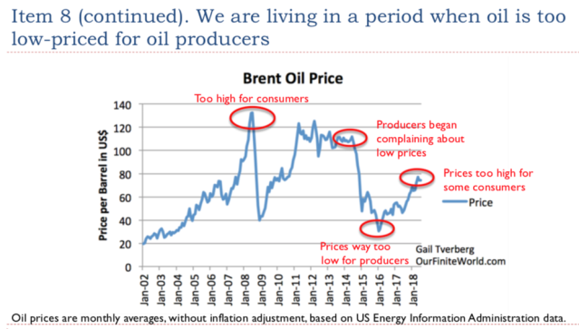41. Oil is too low priced for oil producers