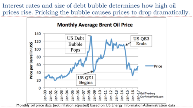 43. Interest rates and size of debt bubble determine how high oil prices rise