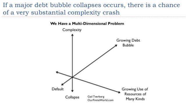 50. A complexity crash may occur if a debt crash occurs