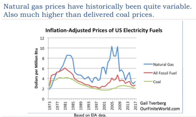 7. Natural gas prices have been high and variable