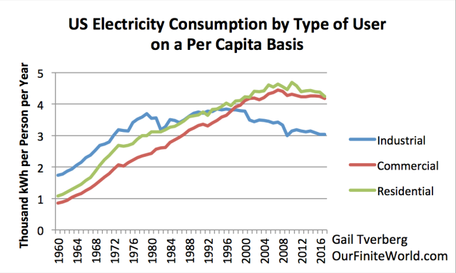 US Electricity Consumption per capita by Type of User