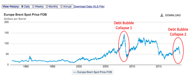 Brent oil price with debt bubble collapses marked