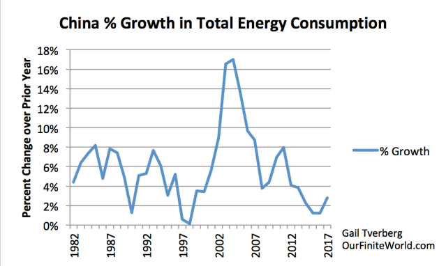 china pct growth in energy consumption to 2017