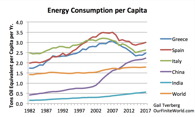 energy consumption per capita with examples of high and low share of oil