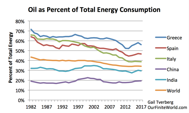 oil as pct of total energy consumption selected countries through 2017