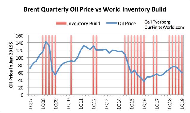 brent quarterly oil prvice vs world inventory build