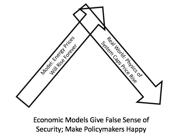 economic models give false sense of security
