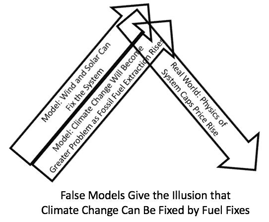 false models create illusions