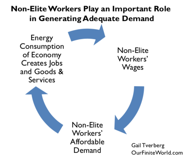 non elite workers play an important role in creating adequate demand