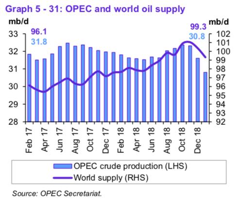 oil estimates through jan 2018 from opec