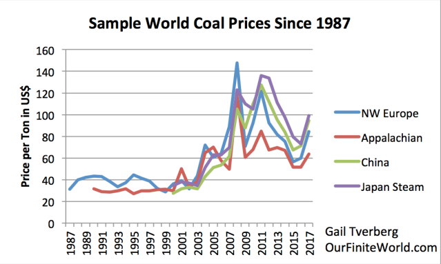 sample world coal prices since 1987 1