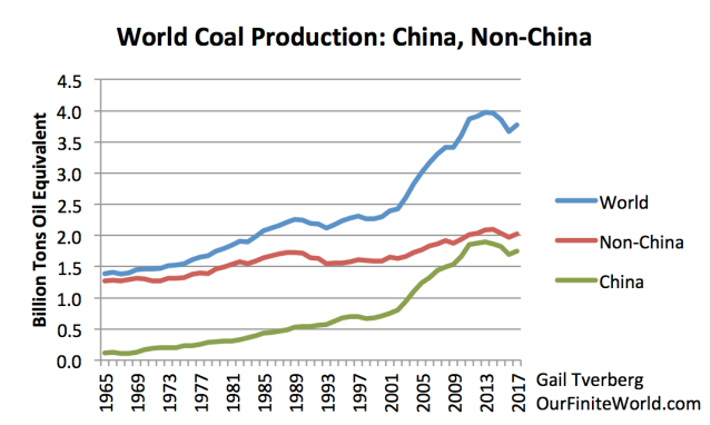 world coal production to 2017 china other
