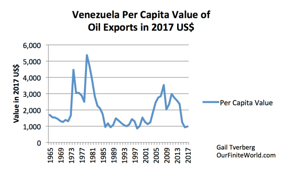 A Different View of Venezuela's Energy Problems | Our Finite
