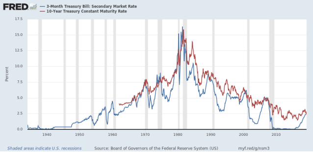 3 month and 10 year interest rates through march 27 2019 1
