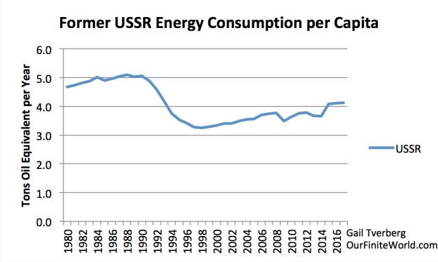 former ussr energy consumption per capita