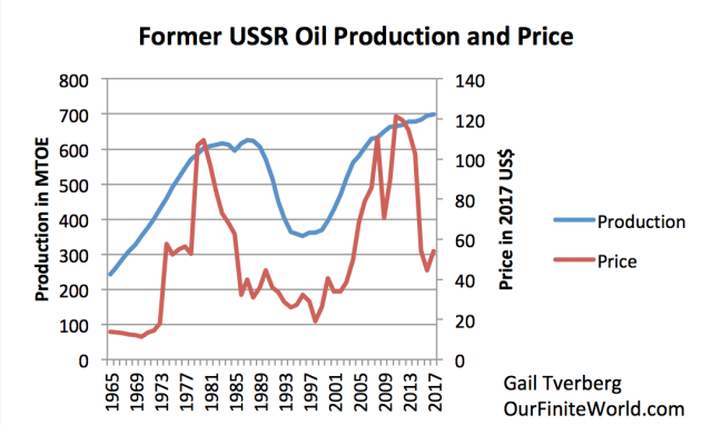 former ussr oil production and price