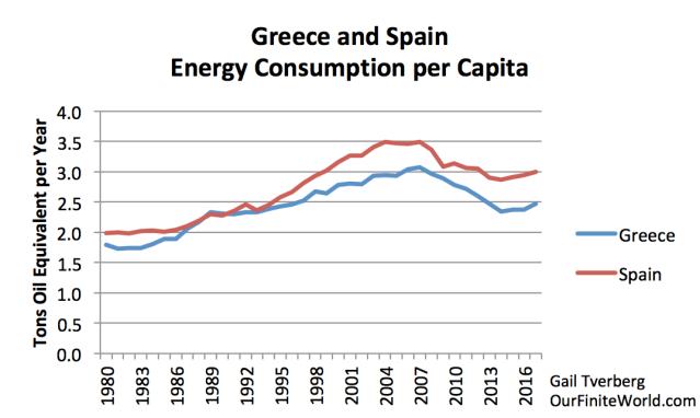 greece and spain energy consumptio per capita to 2017