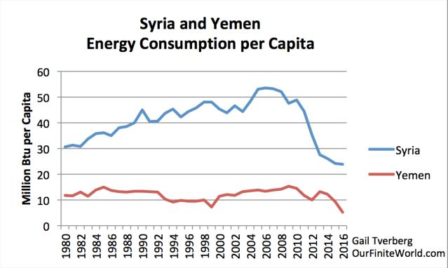 syria and yemen energy consumption per capita