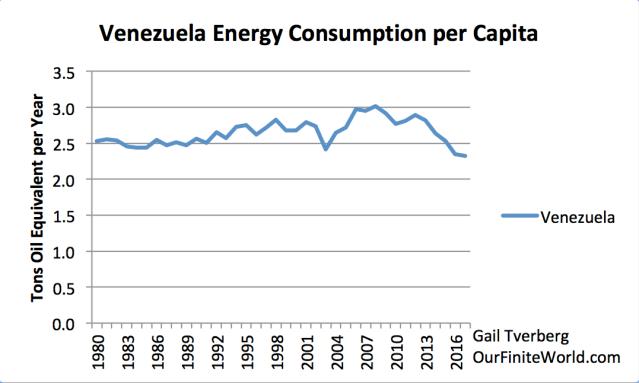 venezuela energy consumption per capita