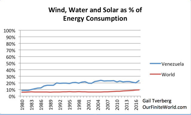 wind water and solar as pct of energy consumption